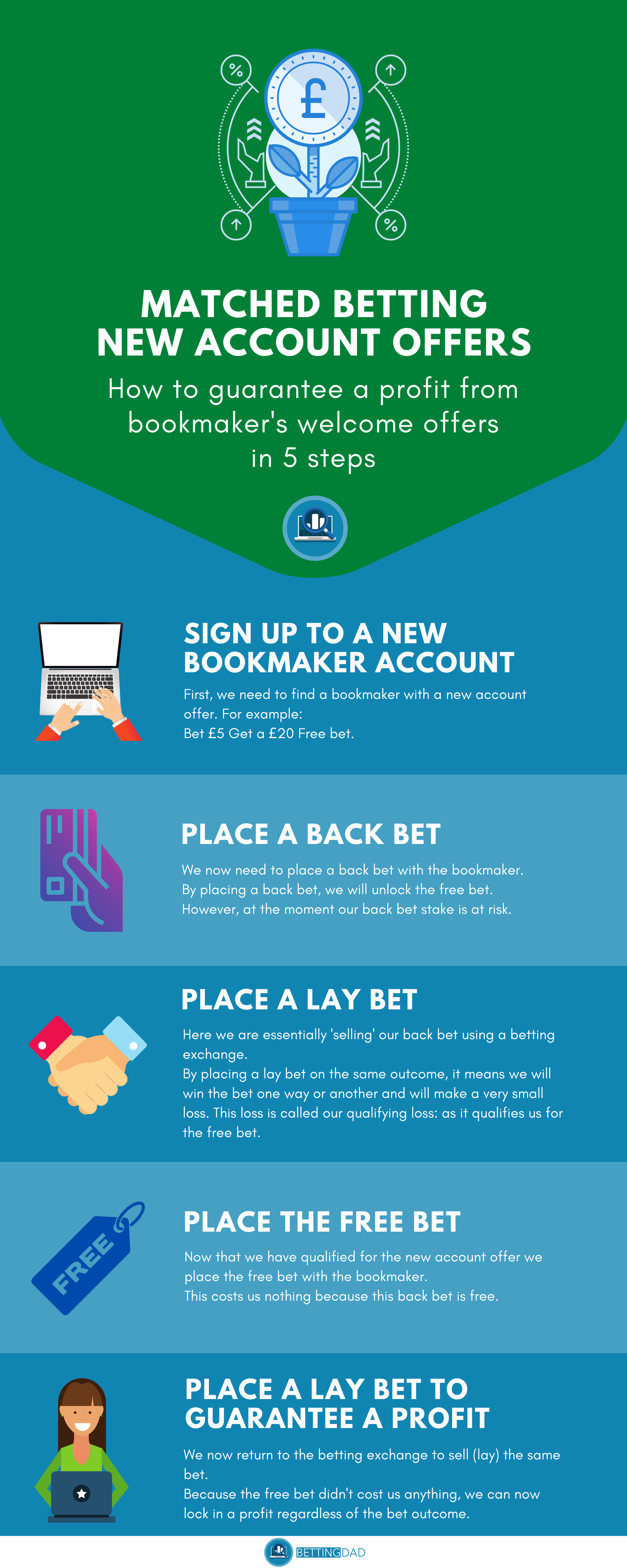 Matched betting infographic, five step example