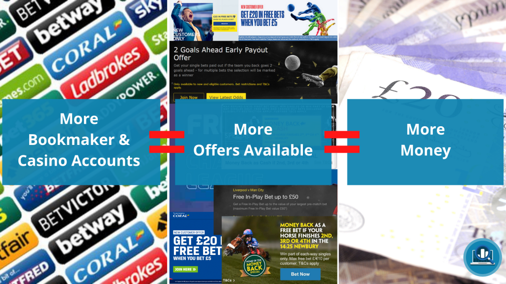 More accounts equals more potential profit when matched betting